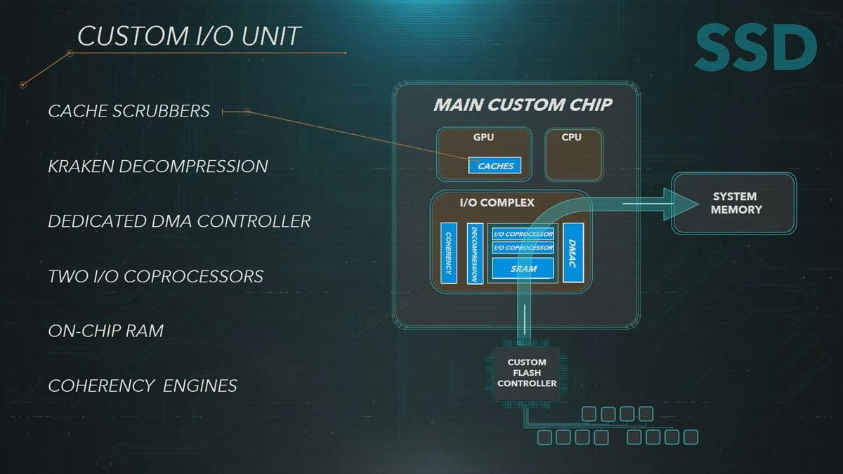 PS5 اینجاست: آنچه باید در رابطه با PlayStation 5 بدانید.